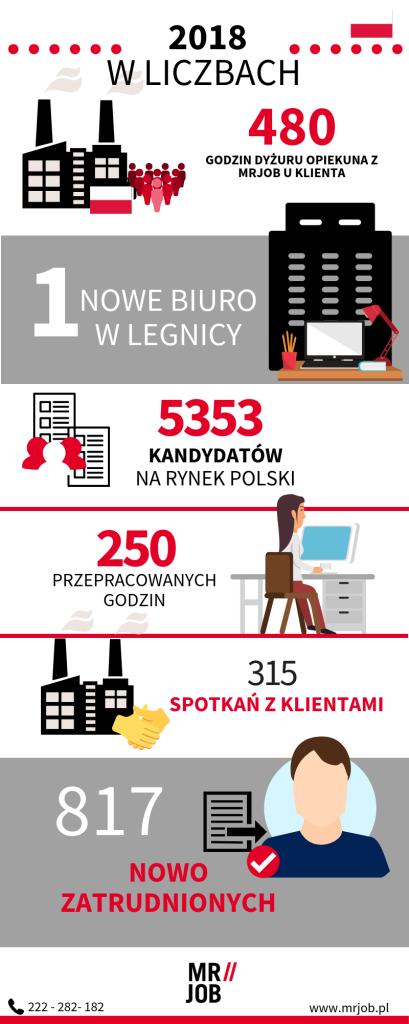 mrjob praca polska